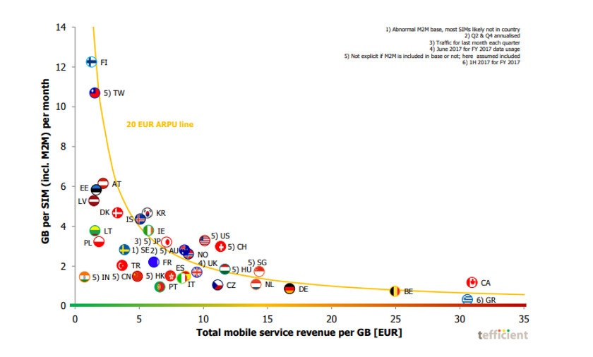 A breakdown of mobile data pricing in a Tefficient report.